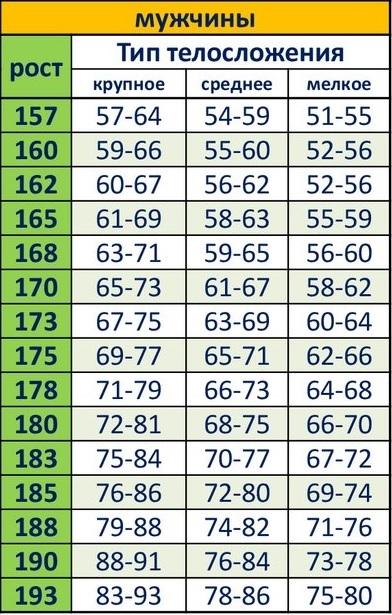 Таблица оптимального веса для мужчин
